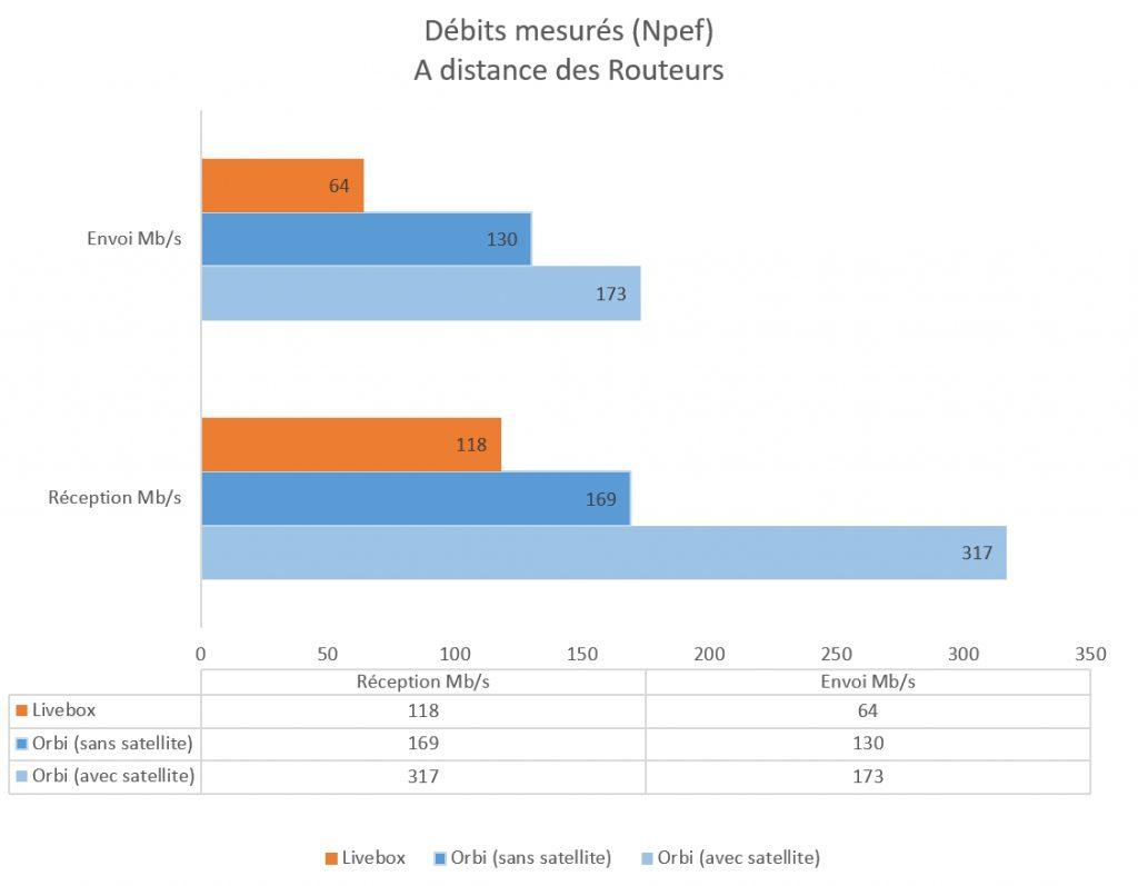 graph-debits-distant